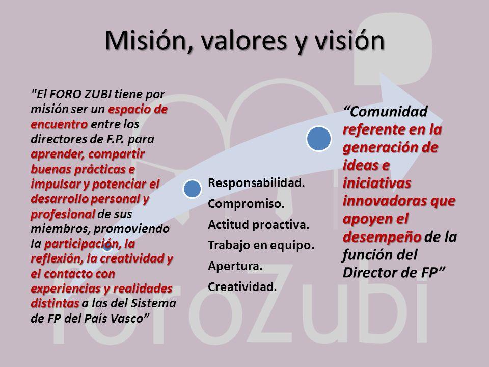 Misión, valores y visión