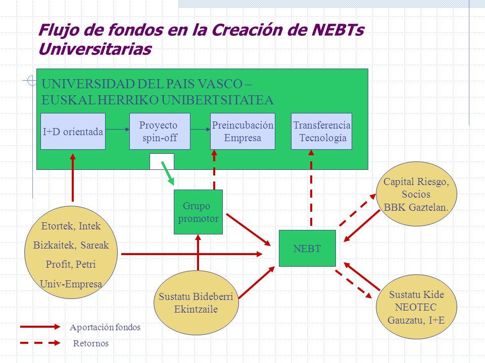 Flujo de fondos en la Creación de NEBTs Universitarias
