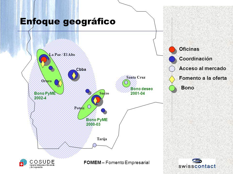 Enfoque geográfico Oficinas Coordinación Acceso al mercado
