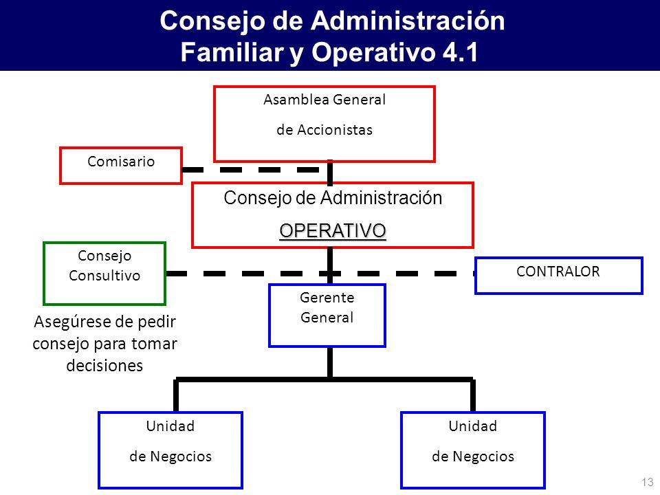 Consejo de Administración Familiar y Operativo 4.1