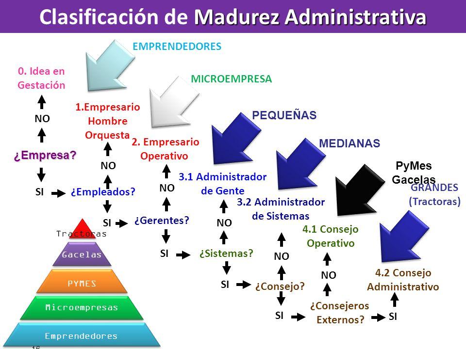 Clasificación de Madurez Administrativa