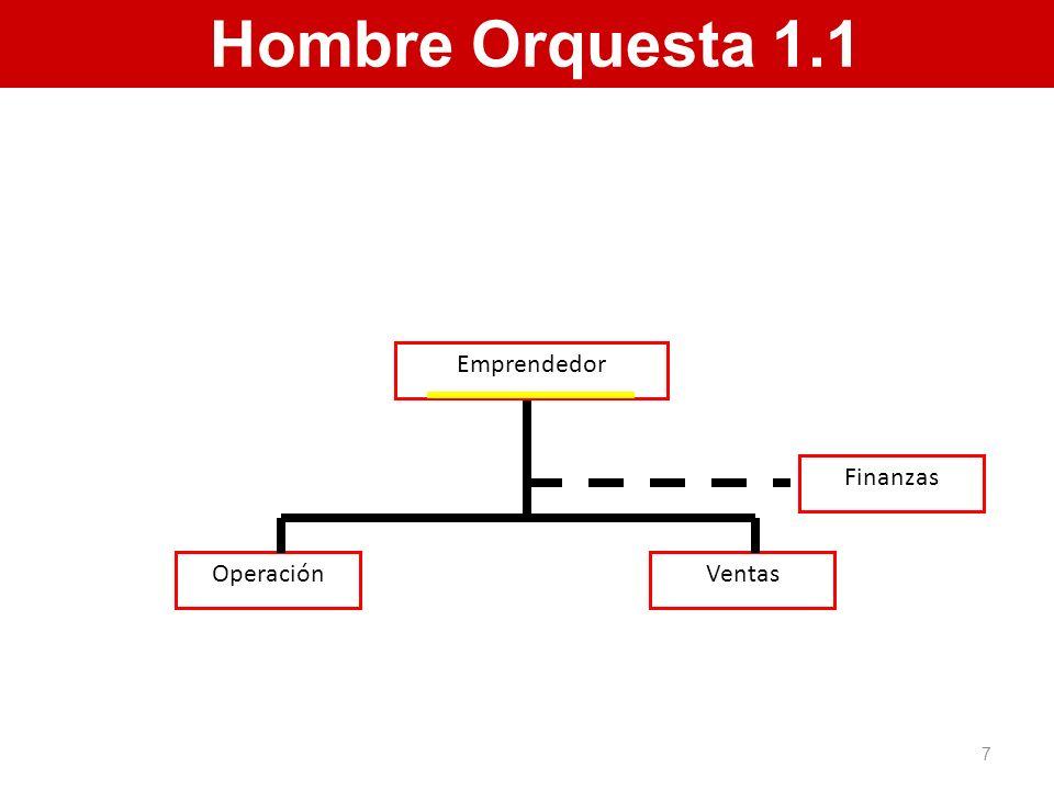 Hombre Orquesta 1.1 Operación Ventas Finanzas Emprendedor 7