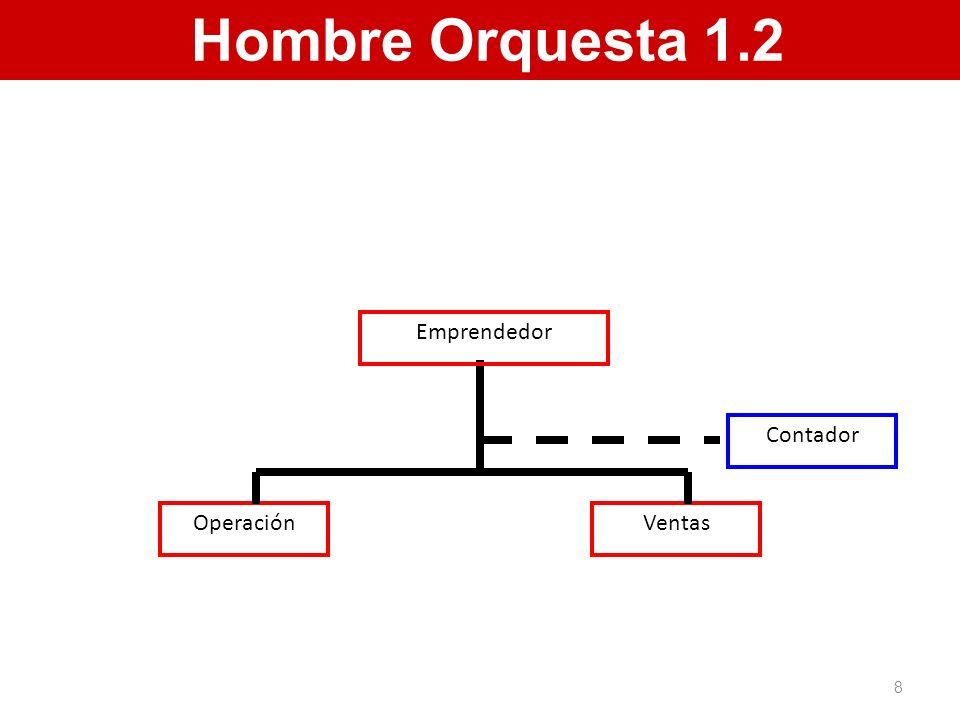 Hombre Orquesta 1.2 Operación Ventas Emprendedor Contador 8