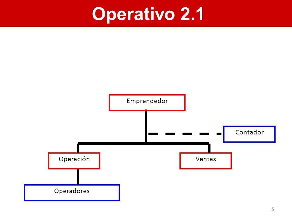 Operativo 2.1 Contador Operación Ventas Emprendedor Operadores 9