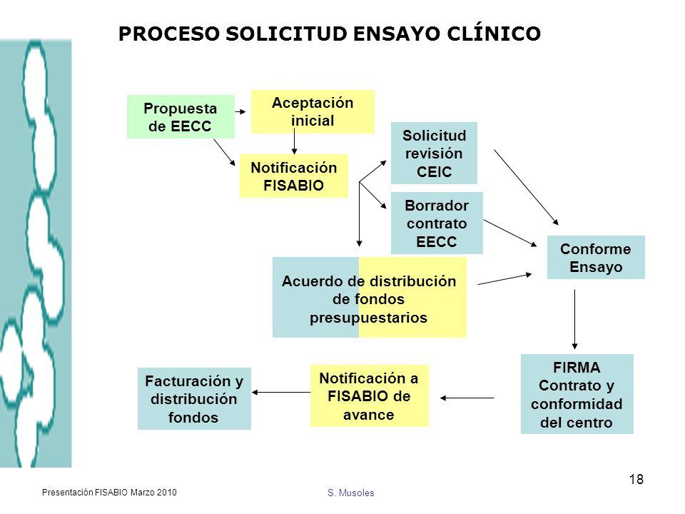 PROCESO SOLICITUD ENSAYO CLÍNICO