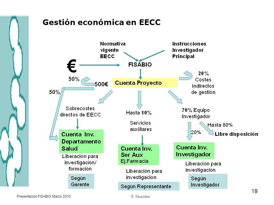 Gestión económica en EECC