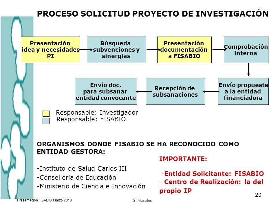 PROCESO SOLICITUD PROYECTO DE INVESTIGACIÓN