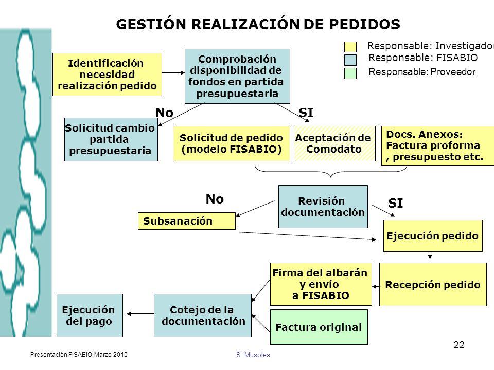 GESTIÓN REALIZACIÓN DE PEDIDOS
