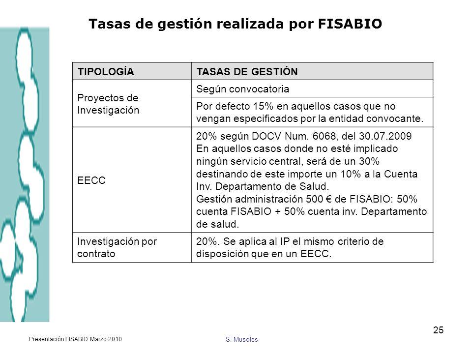 Tasas de gestión realizada por FISABIO