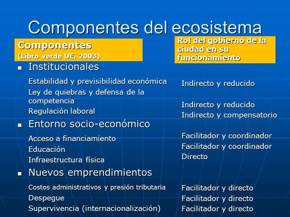 Componentes del ecosistema