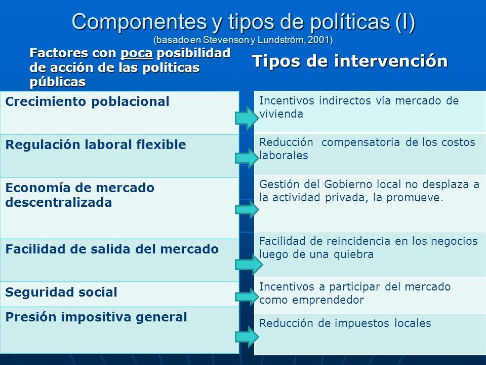 Componentes y tipos de políticas (I) (basado en Stevenson y Lundström, 2001)