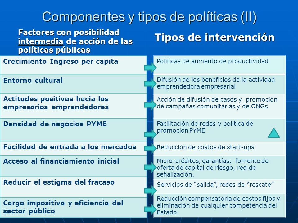 Componentes y tipos de políticas (II)