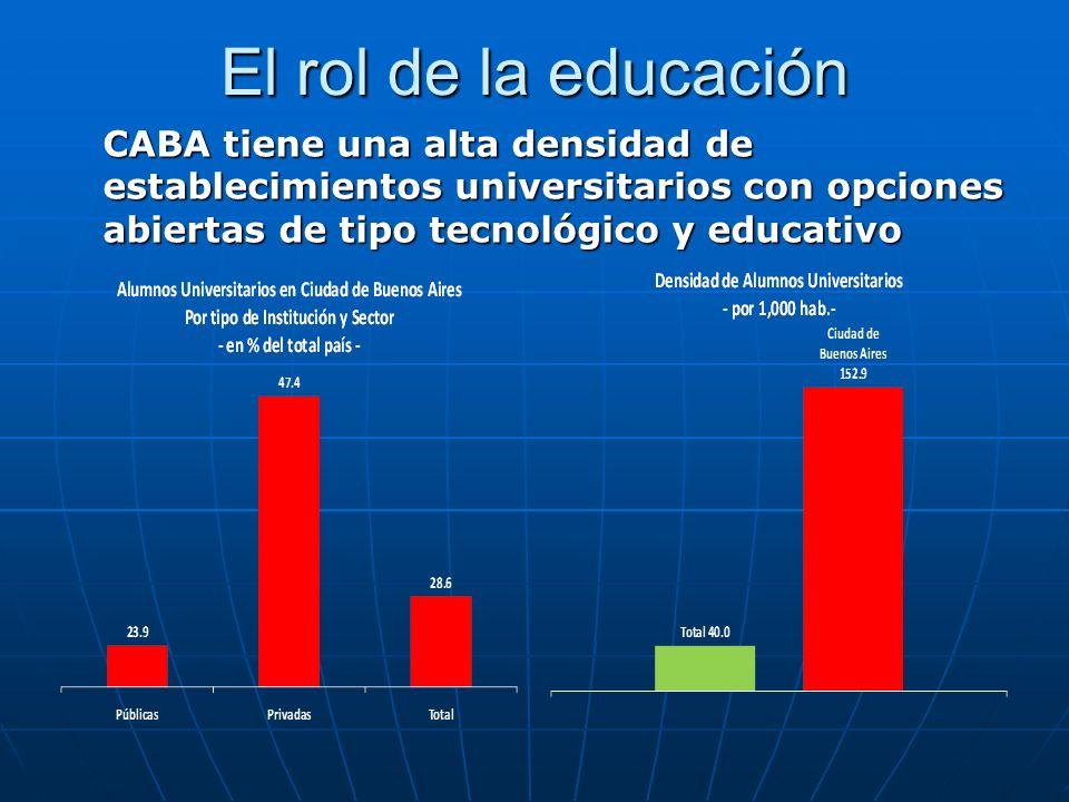 El rol de la educación CABA tiene una alta densidad de establecimientos universitarios con opciones abiertas de tipo tecnológico y educativo.