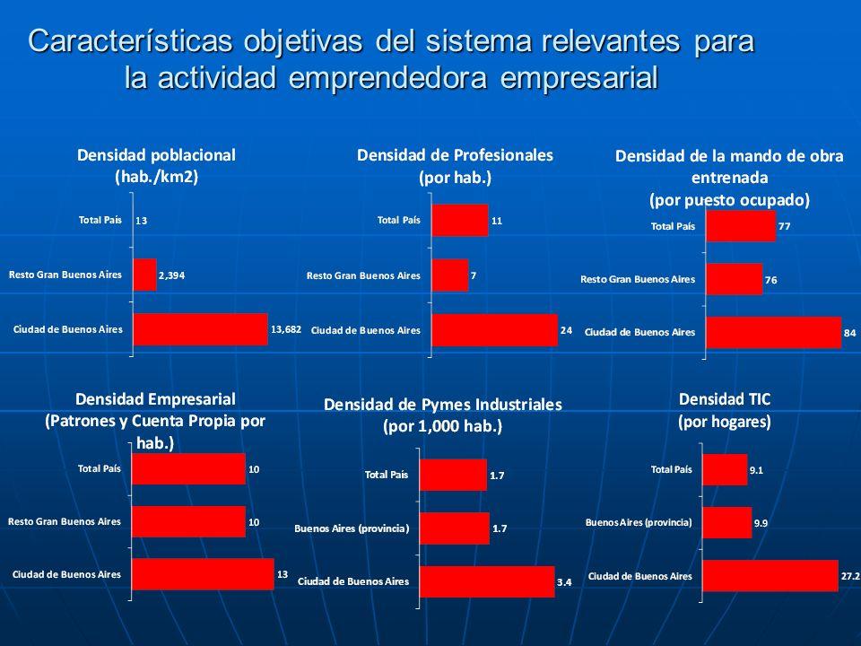 Características objetivas del sistema relevantes para la actividad emprendedora empresarial
