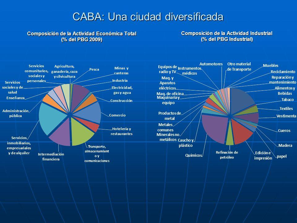 CABA: Una ciudad diversificada