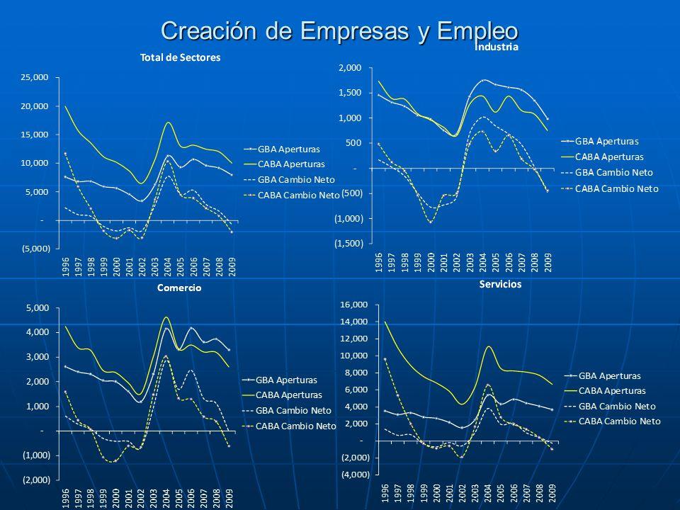 Creación de Empresas y Empleo