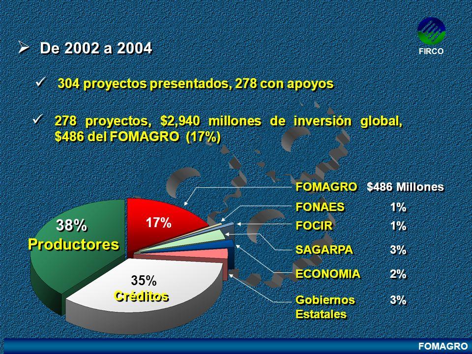 FIRCO De 2002 a 2004. 304 proyectos presentados, 278 con apoyos. 278 proyectos, $2,940 millones de inversión global, $486 del FOMAGRO (17%)