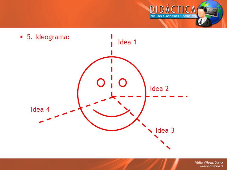 5. Ideograma: Idea 1 Idea 2 Idea 4 Idea 3