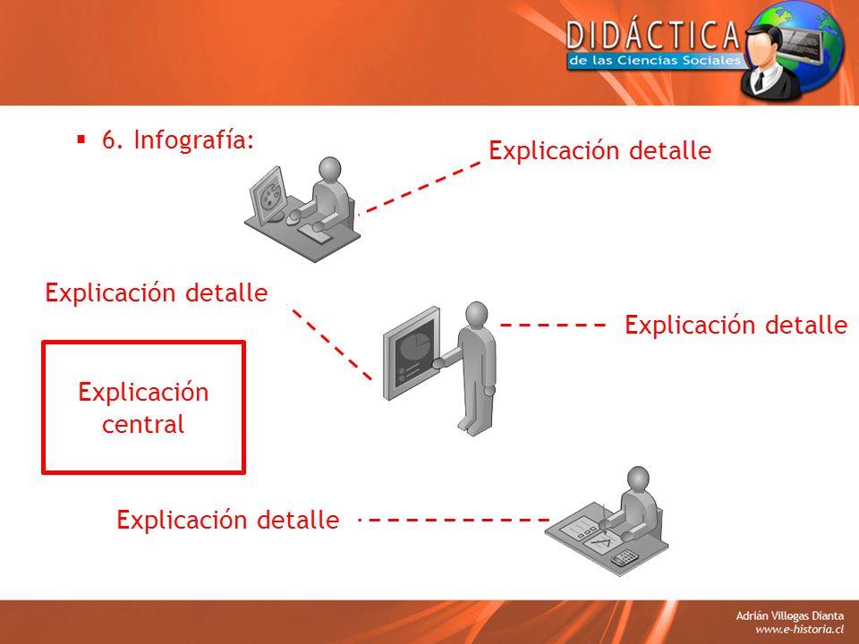 6. Infografía: Explicación detalle. Explicación detalle. Explicación detalle. Explicación central.