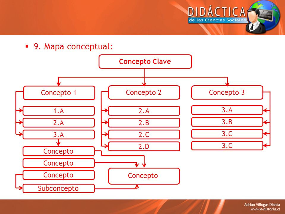 9. Mapa conceptual: Concepto Clave Concepto 1 Concepto 2 Concepto 3