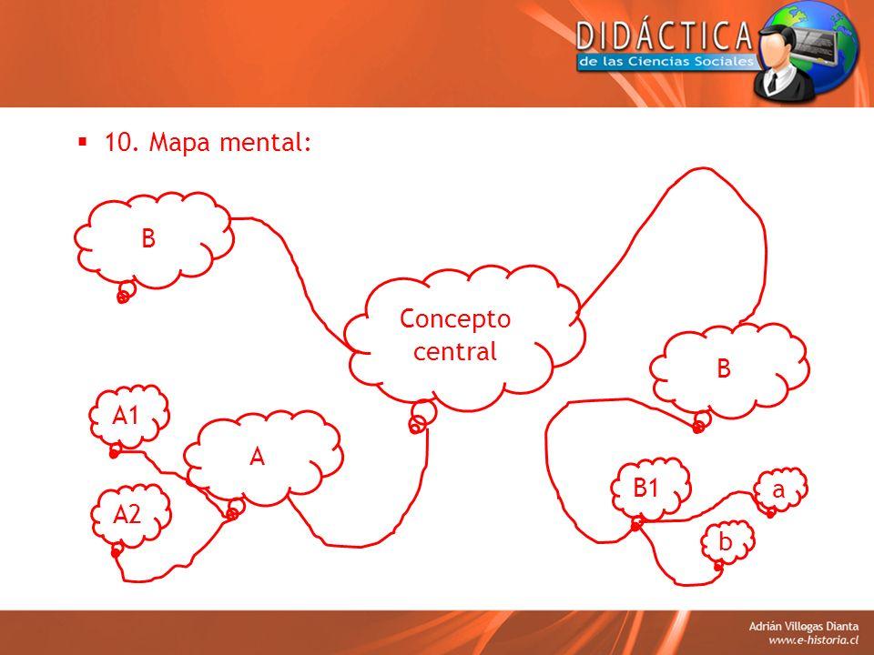 10. Mapa mental: B Concepto central B A1 A B1 a A2 b