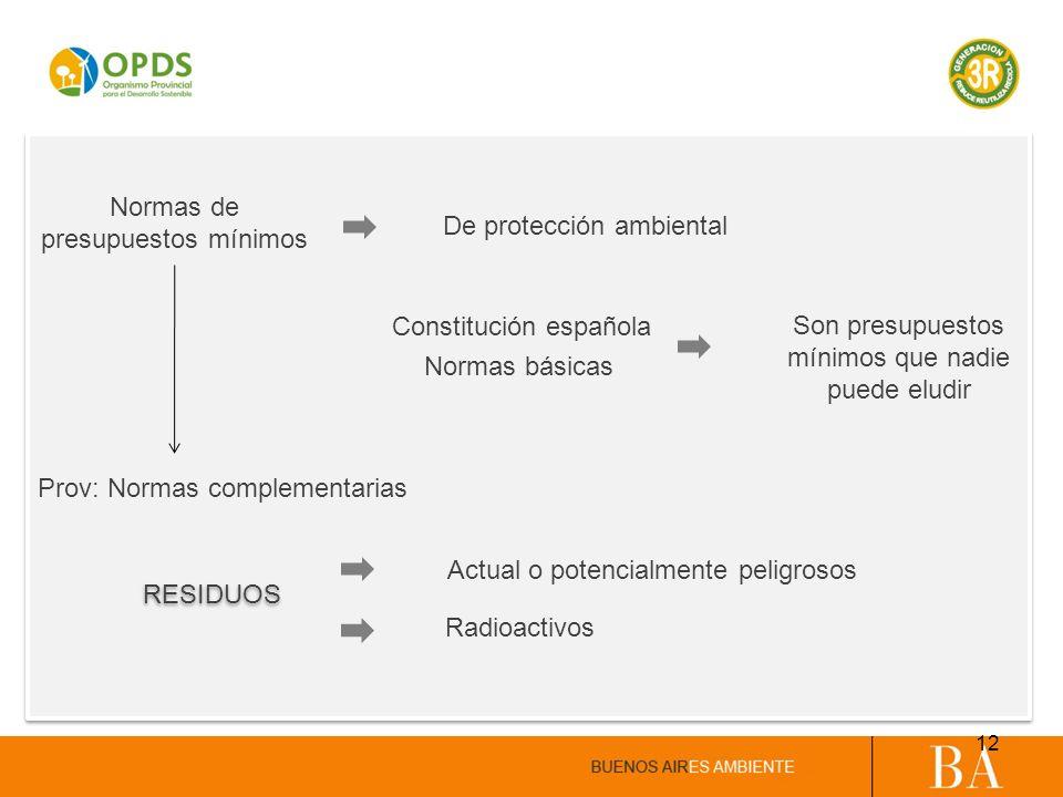 De protección ambiental Normas de presupuestos mínimos