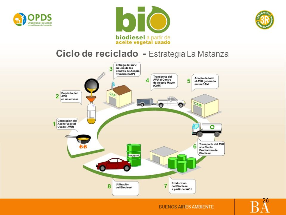Ciclo de reciclado - Estrategia La Matanza