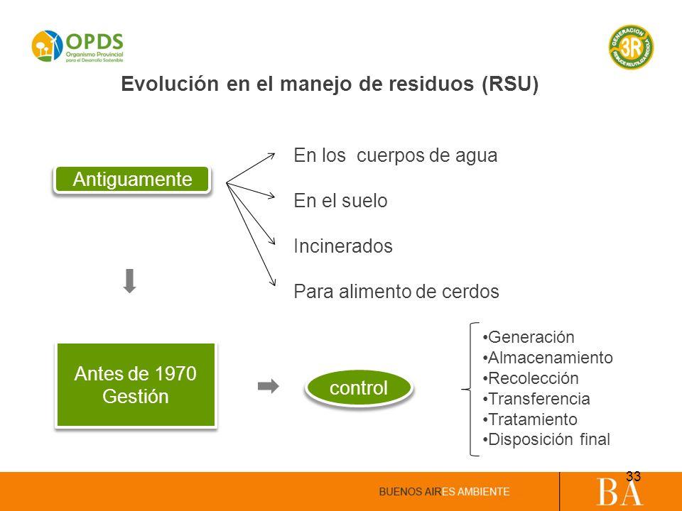 Evolución en el manejo de residuos (RSU)