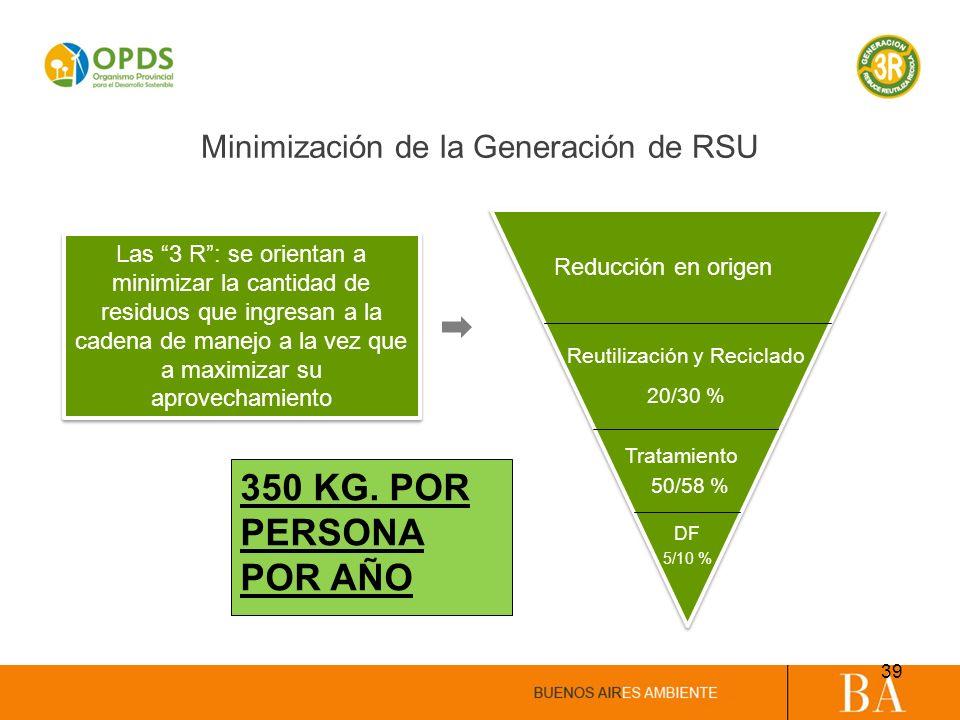 350 KG. POR PERSONA POR AÑO Minimización de la Generación de RSU