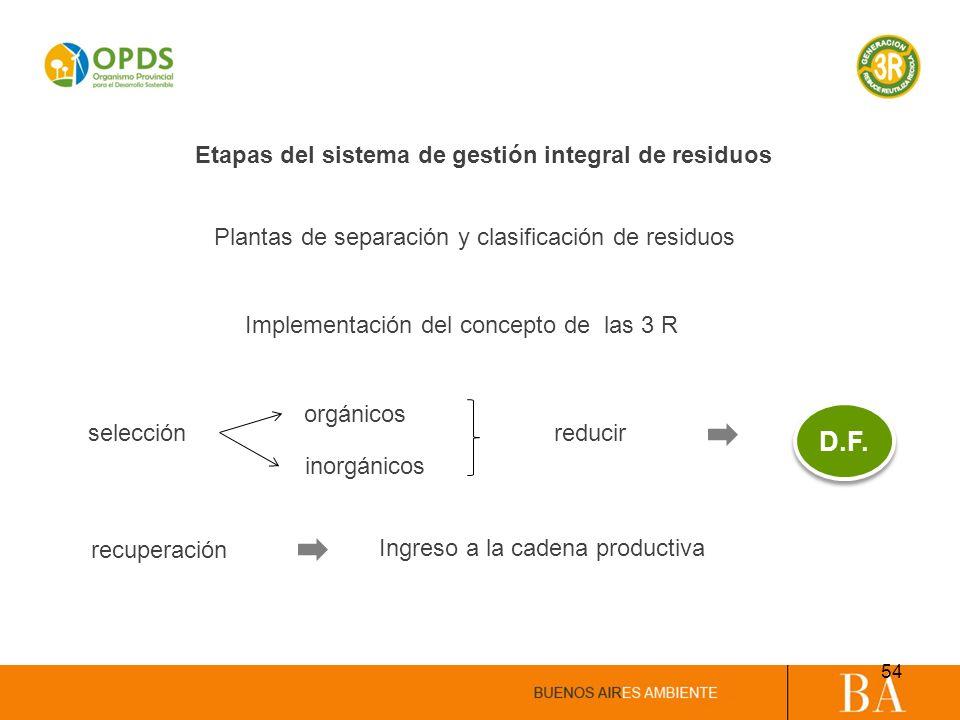 Etapas del sistema de gestión integral de residuos