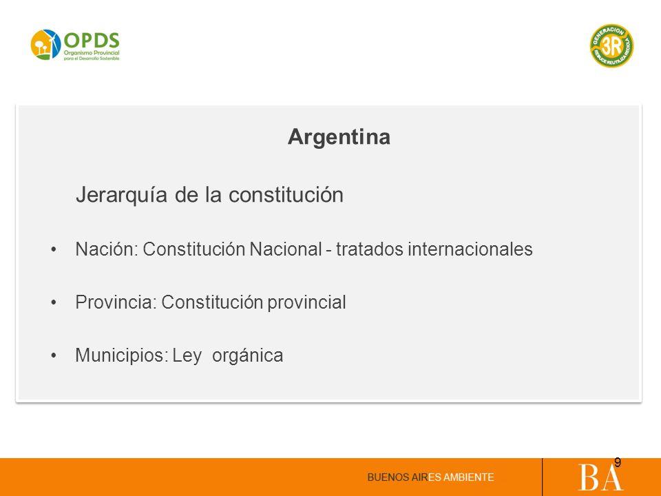 Argentina Jerarquía de la constitución. Nación: Constitución Nacional - tratados internacionales. Provincia: Constitución provincial.