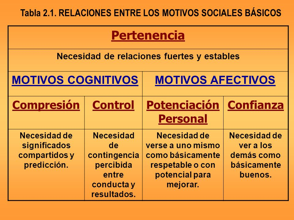 Pertenencia MOTIVOS COGNITIVOS MOTIVOS AFECTIVOS Compresión Control