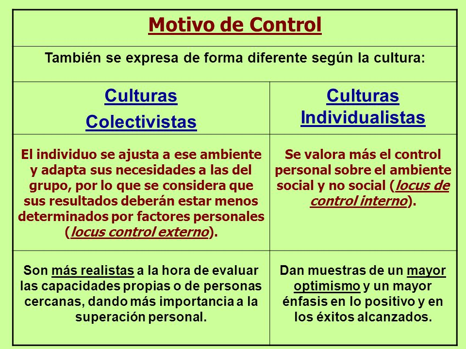 Motivo de Control Culturas Colectivistas Culturas Individualistas