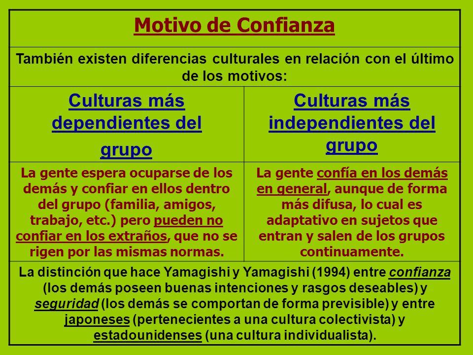 Culturas más dependientes del Culturas más independientes del grupo