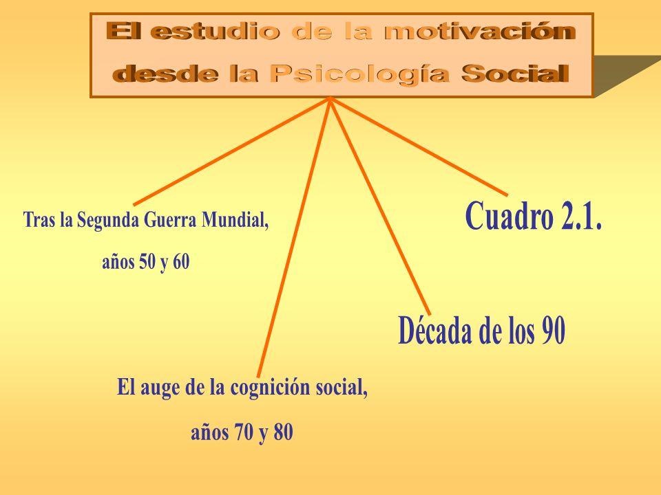 El estudio de la motivación desde la Psicología Social