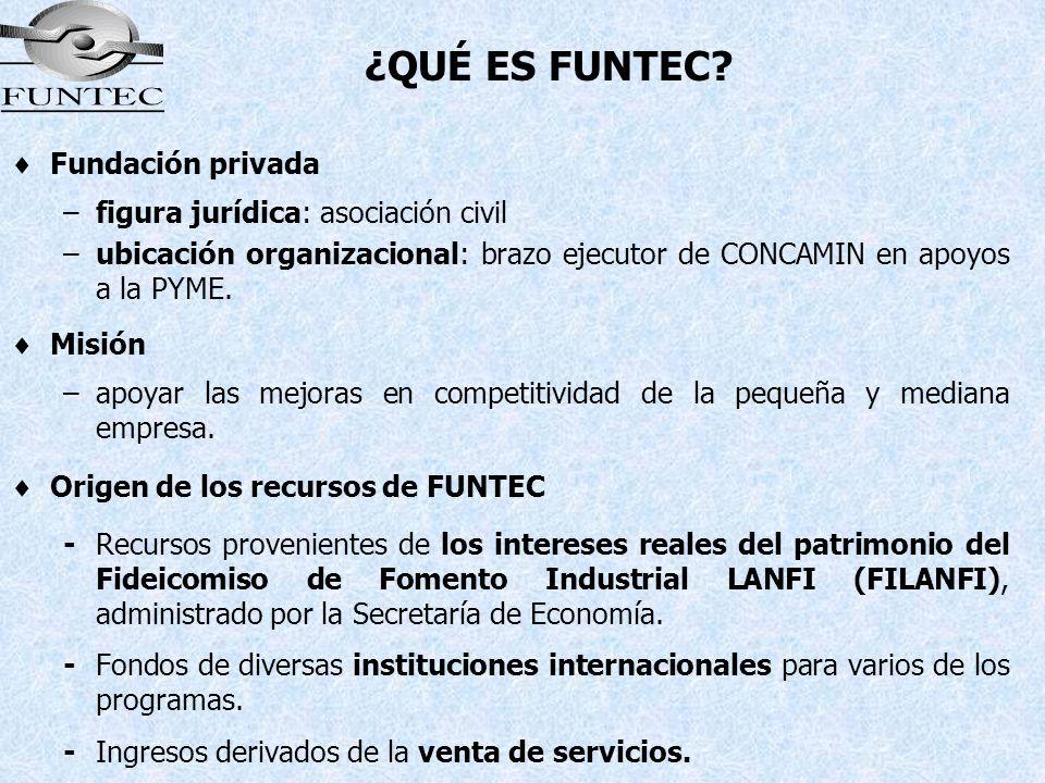 ¿QUÉ ES FUNTEC Fundación privada figura jurídica: asociación civil