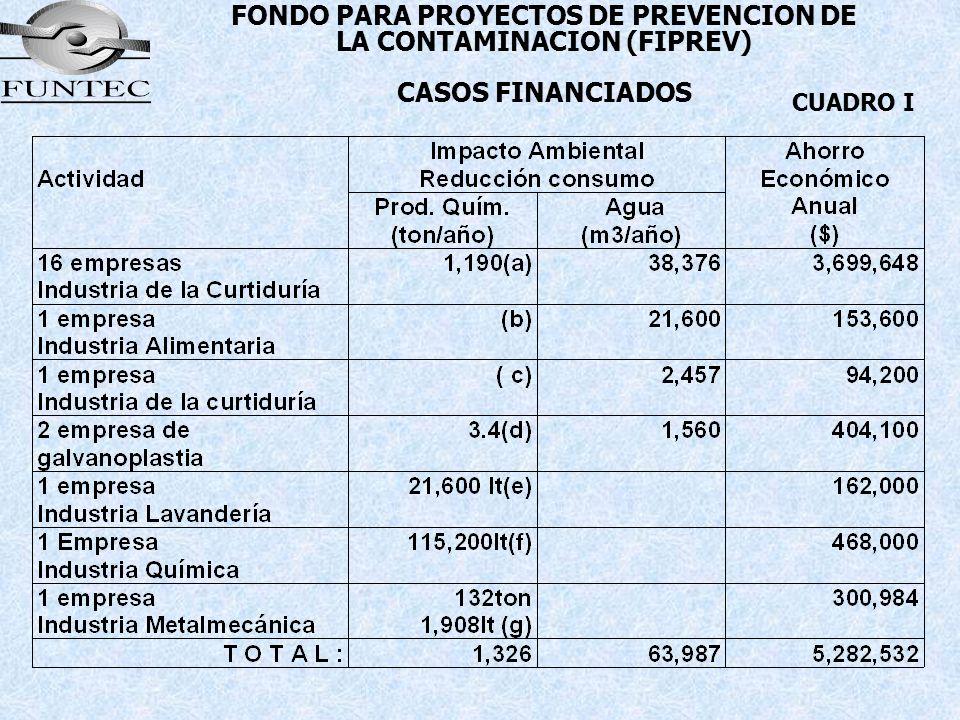 FONDO PARA PROYECTOS DE PREVENCION DE LA CONTAMINACION (FIPREV) CASOS FINANCIADOS