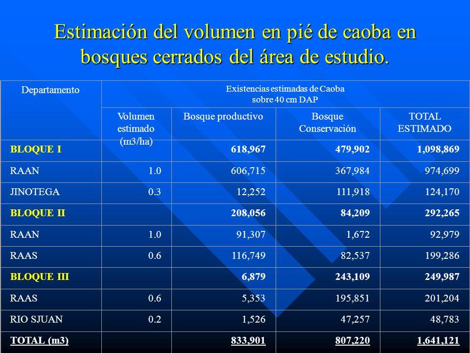 Estimación del volumen en pié de caoba en bosques cerrados del área de estudio.