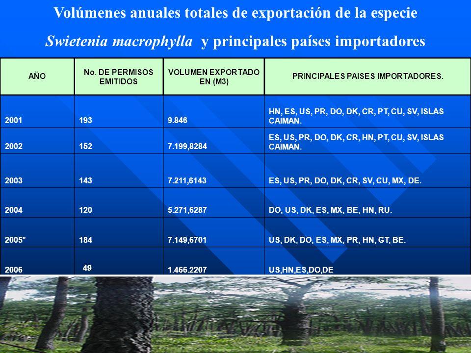 Volúmenes anuales totales de exportación de la especie