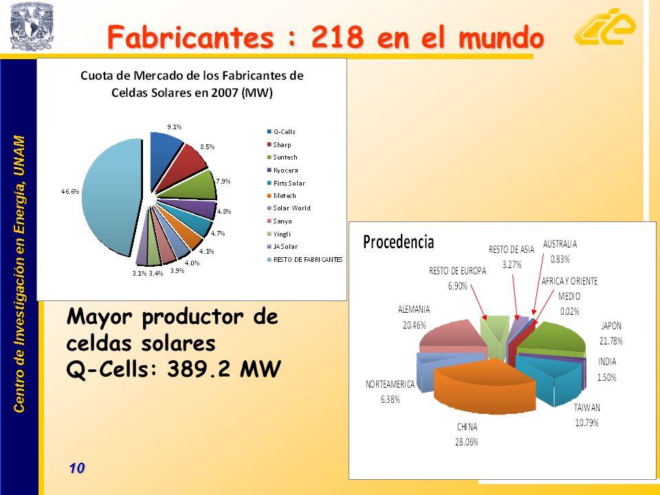 Fabricantes : 218 en el mundo