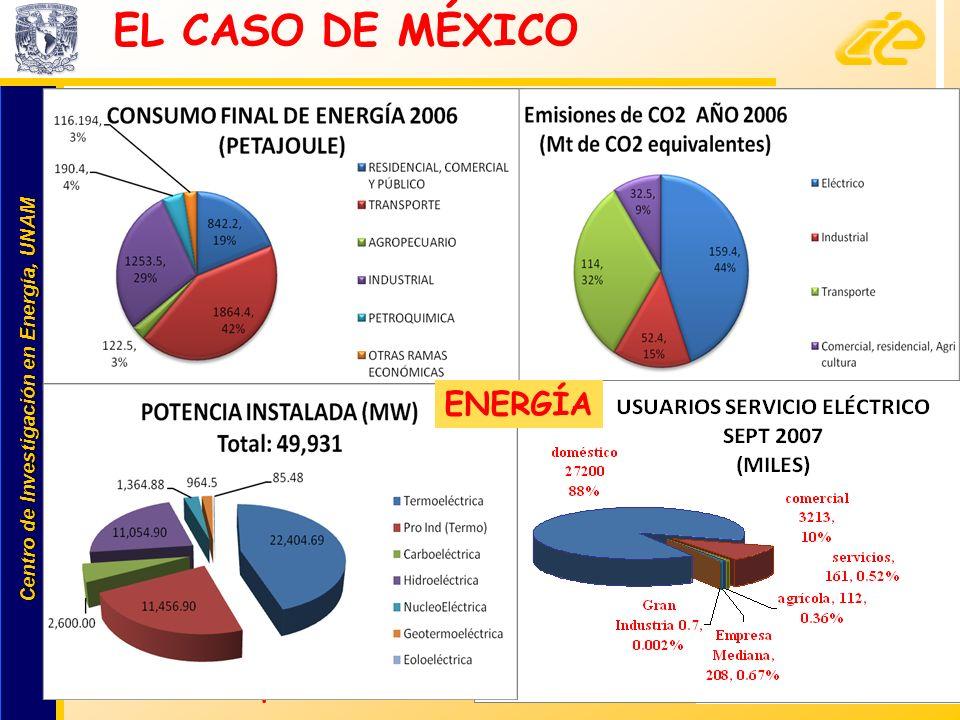 EL CASO DE MÉXICO ENERGÍA 23% lo produce PInd 73%: fósiles