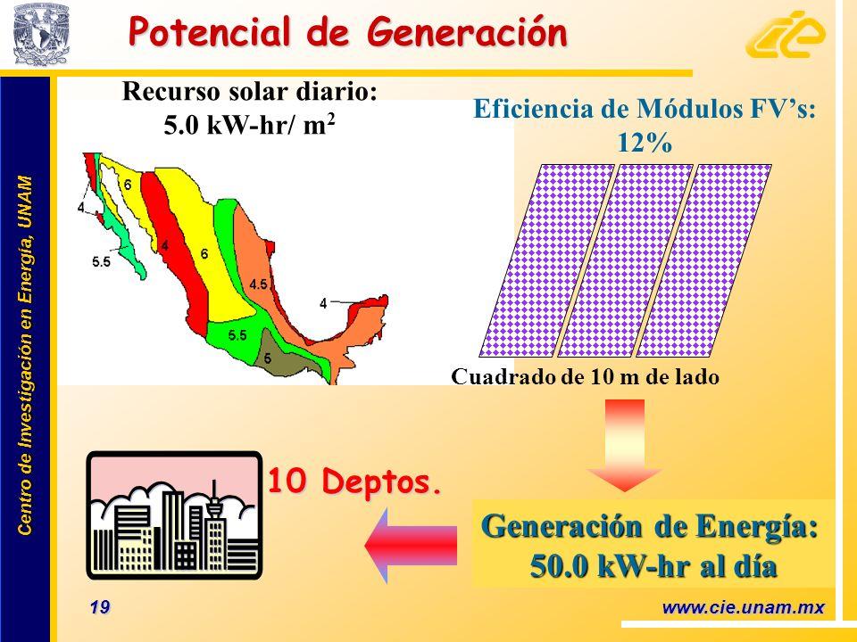 Eficiencia de Módulos FV's: Generación de Energía: