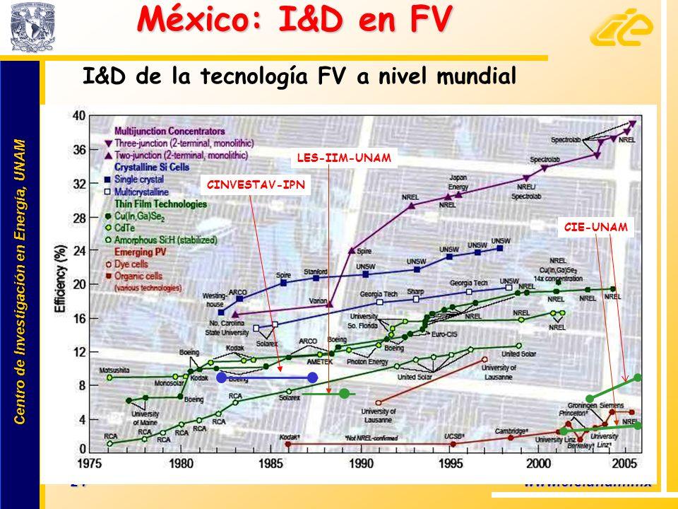México: I&D en FV I&D de la tecnología FV a nivel mundial