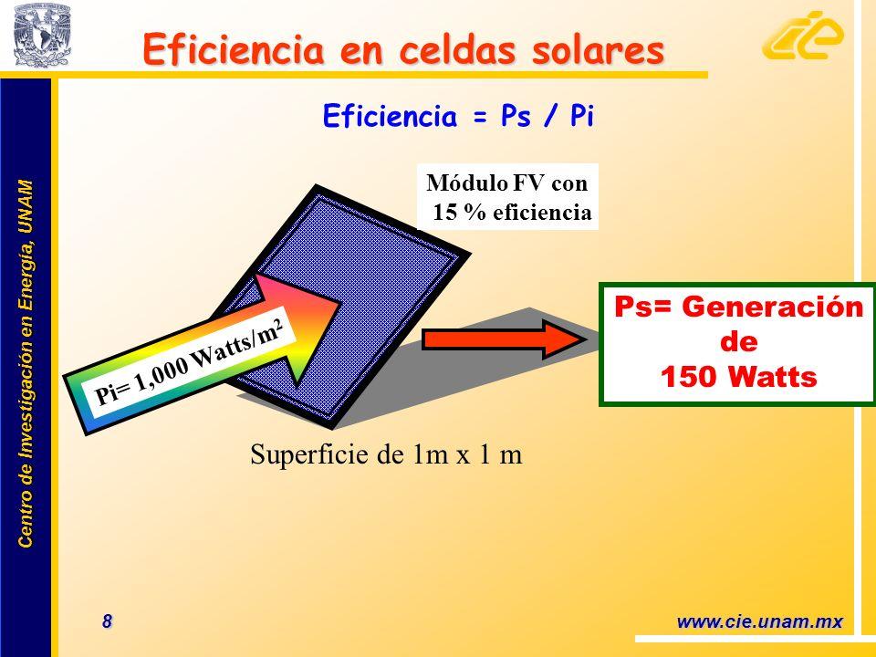 Eficiencia en celdas solares