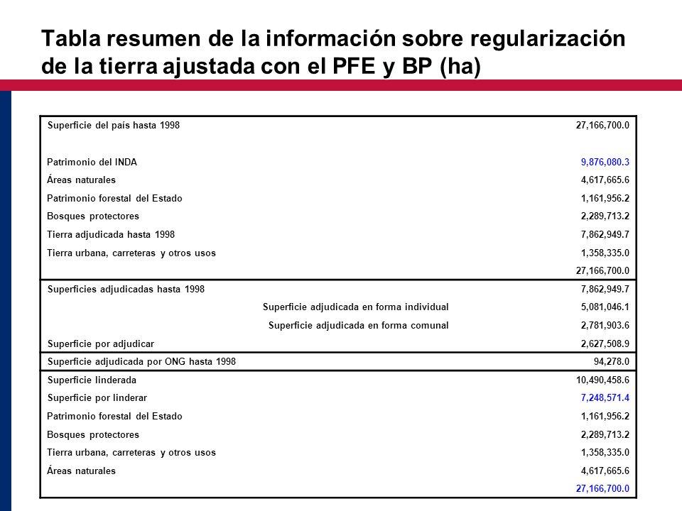 Tabla resumen de la información sobre regularización de la tierra ajustada con el PFE y BP (ha)