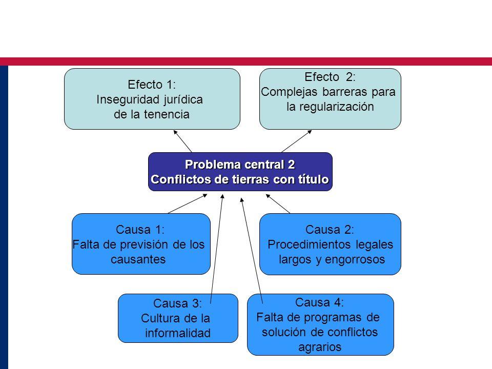 Conflictos de tierras con título