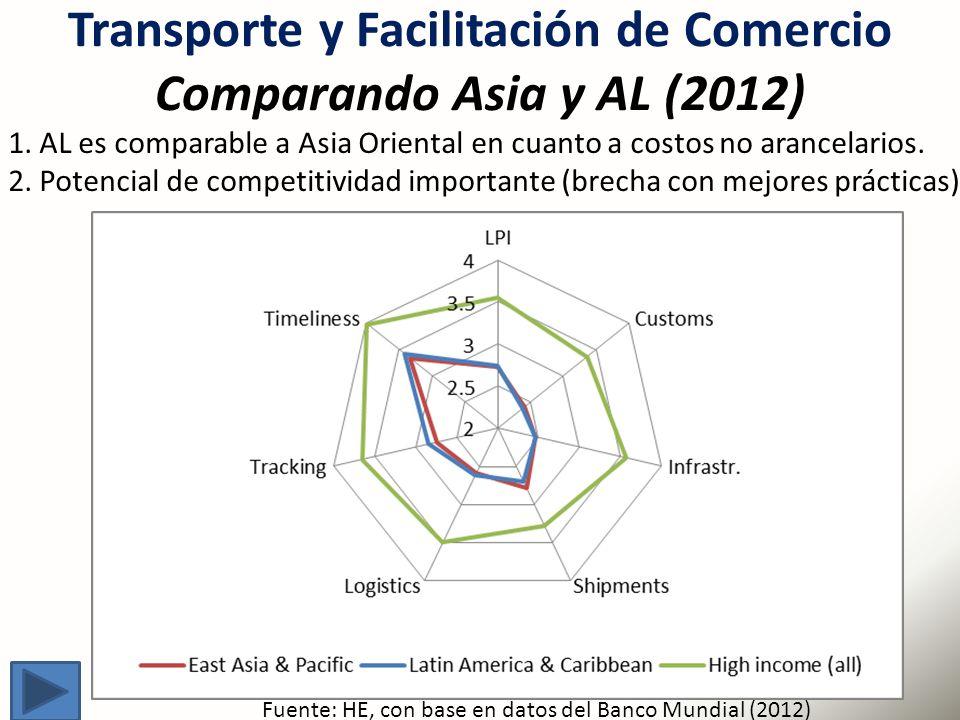 Transporte y Facilitación de Comercio Comparando Asia y AL (2012)