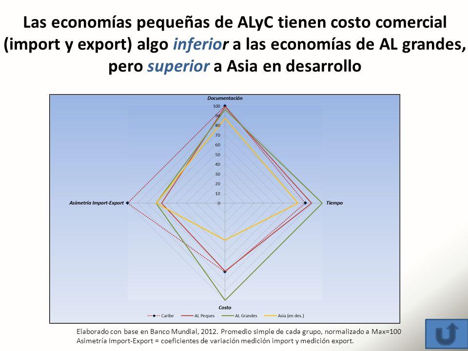 Las economías pequeñas de ALyC tienen costo comercial (import y export) algo inferior a las economías de AL grandes, pero superior a Asia en desarrollo