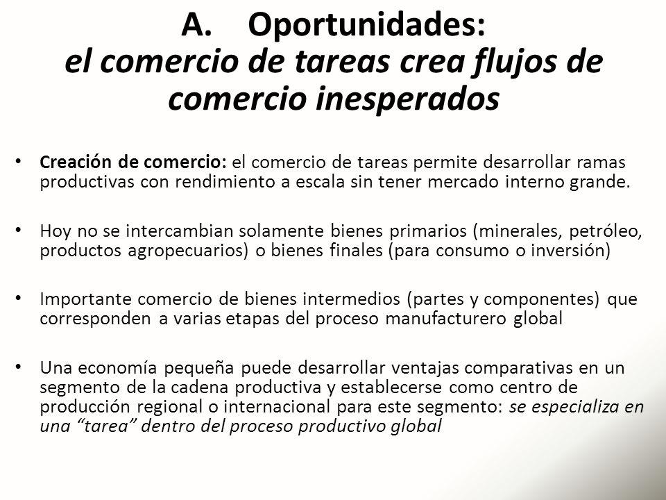 A. Oportunidades: el comercio de tareas crea flujos de comercio inesperados