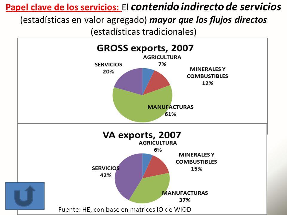 Papel clave de los servicios: El contenido indirecto de servicios (estadísticas en valor agregado) mayor que los flujos directos (estadísticas tradicionales)